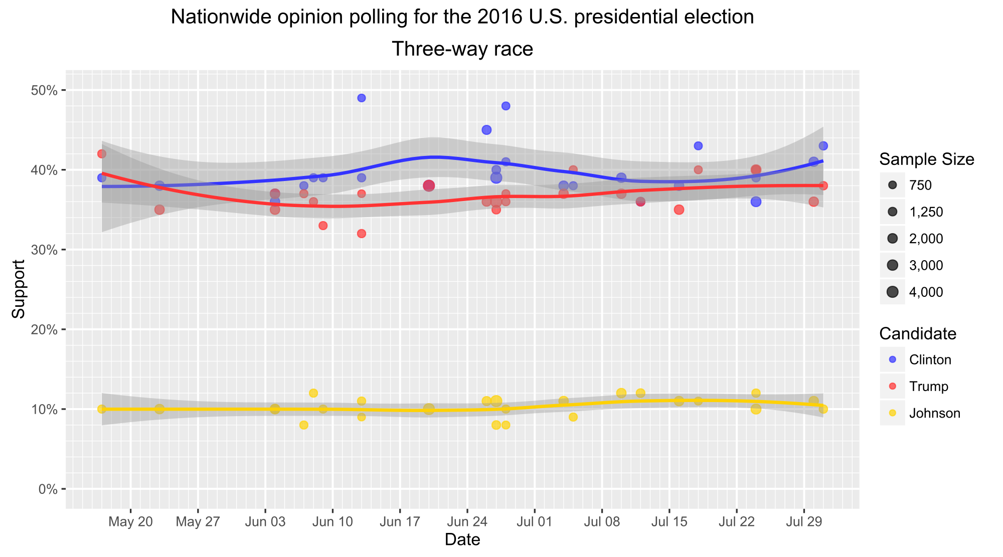 Is There a Problem with Polling? Not Exactly